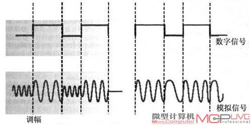 从波形就能看出模拟信号和数字信号的区别