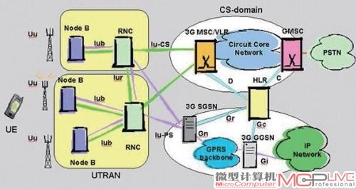 cs域与ps域的构成示意图